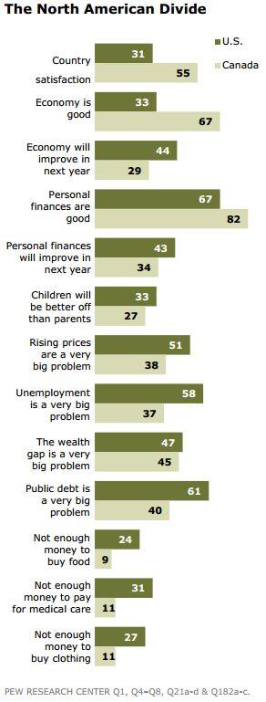 Pew_Canada_v_US_Economically_Miserable.JPG