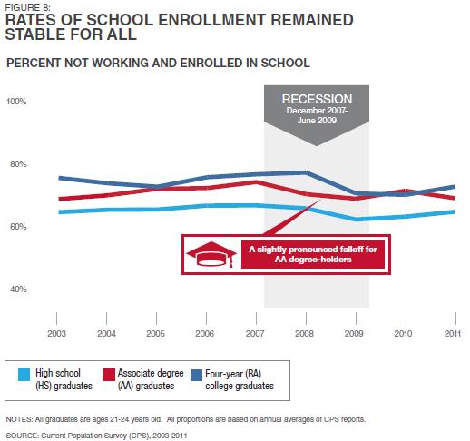Pew_Economic_Mobility_School_Enrollment.PNG