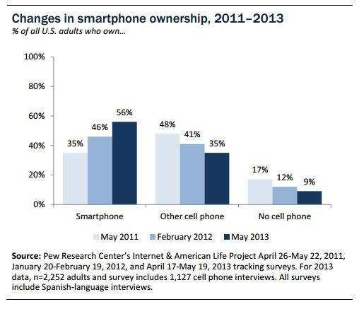 Pew_Smartphone_Adoption_US.JPG