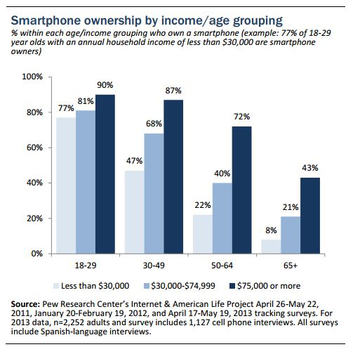 Pew_Smartphone_Adoption_US_Age_Welath.JPG