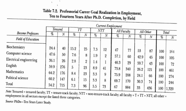 PhDs_10_Years_Later_Table.PNG