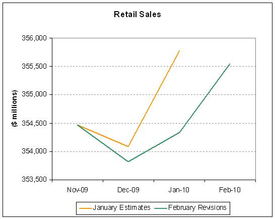 Retail Sales 2010-02.PNG