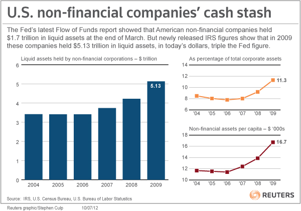Reuters_Companies_Cash.jpeg