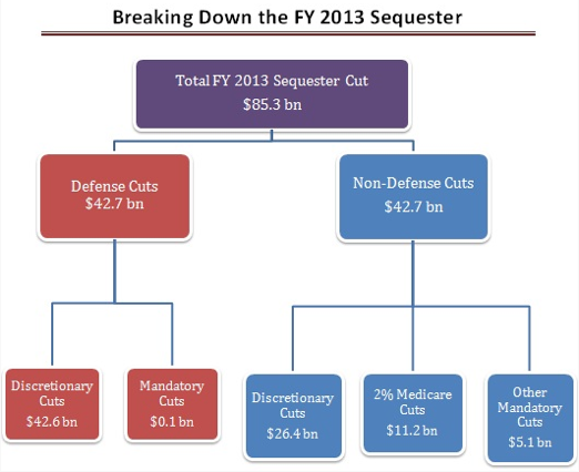 Sequester2013.png