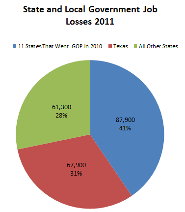 State_and_Local_Job_Losses_2011.PNG