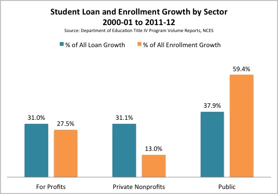 Student_Loan_and_Enrollment_Growth_by_Sector.jpg