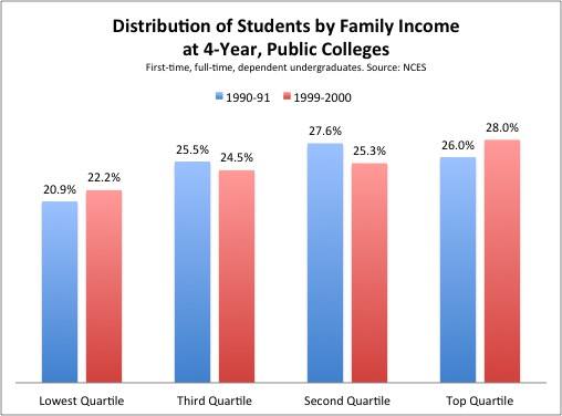 Students_By_Income_Public_Colleges.jpg