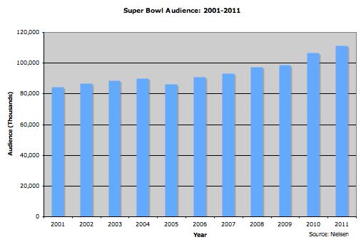 Super_Bowl_Audience.png