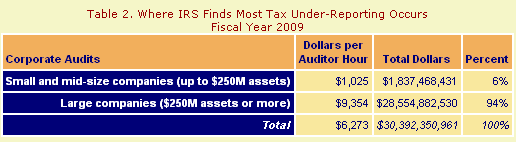 TRAC_IRS Revenue.PNG