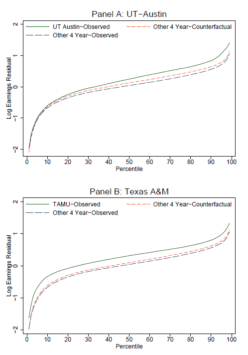 Texas_Colleges_Wages.PNG
