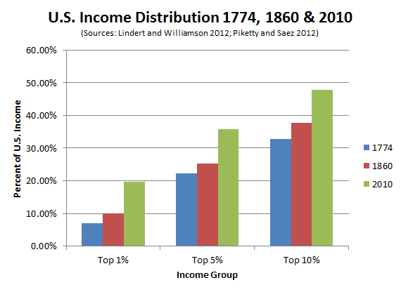 US_Inequality_Through_the_Centuries.PNG