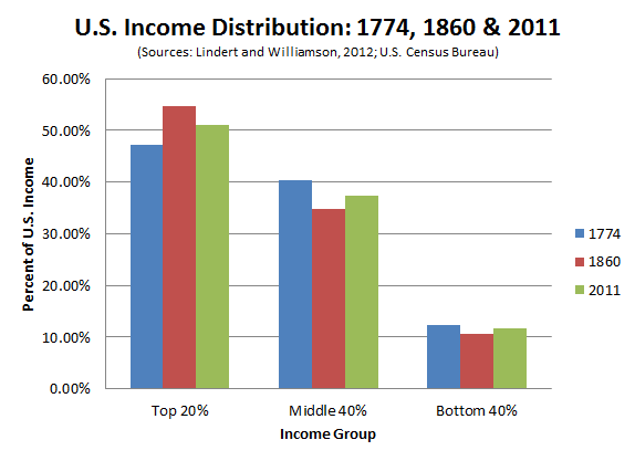 US_Inequality_Through_the_Centuries2.PNG