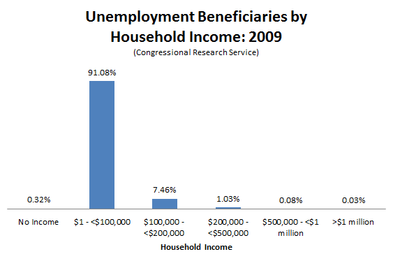Unemployment_Benefits_Beneficiaries_CRS.PNG
