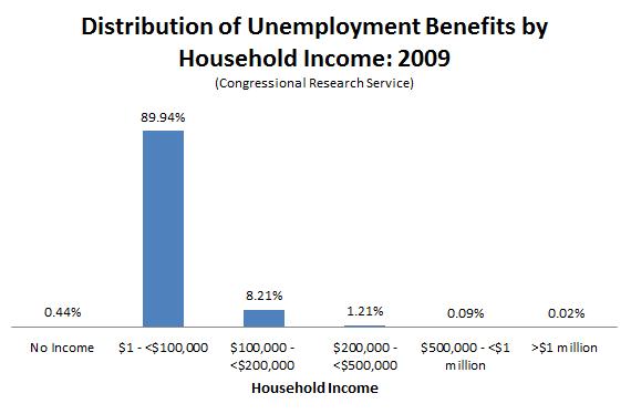 Unemployment_Benefits_Distribution_CRS_Edit.PNG