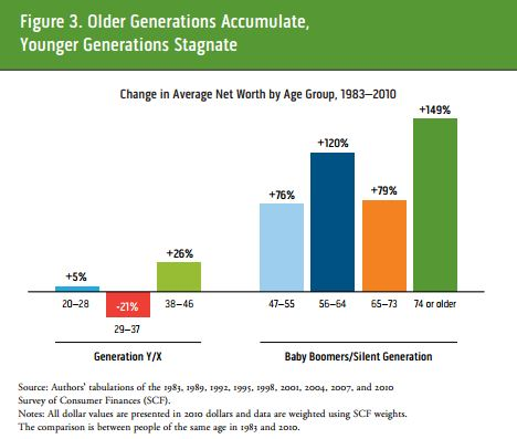 Urban_Institute_Net_Wealth_of_the_Young.JPG