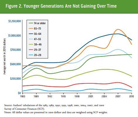 Urban_Wealth_Different_Age_Levels.JPG