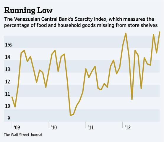 Venezuela_Scarcity_Index.jpg