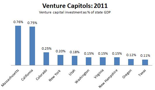 Venture_Capitols_2.PNG
