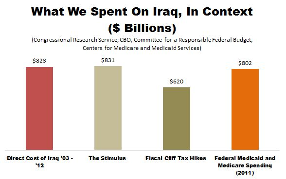 What_We_Spent_On_Iraq_In_Context.JPG
