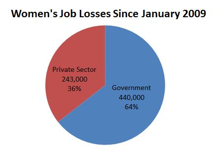 Women's_Job_Losses_Jan_2009_to_Present.PNG