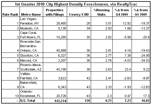 Worst Foreclosure Cities 2010-Q1.PNG