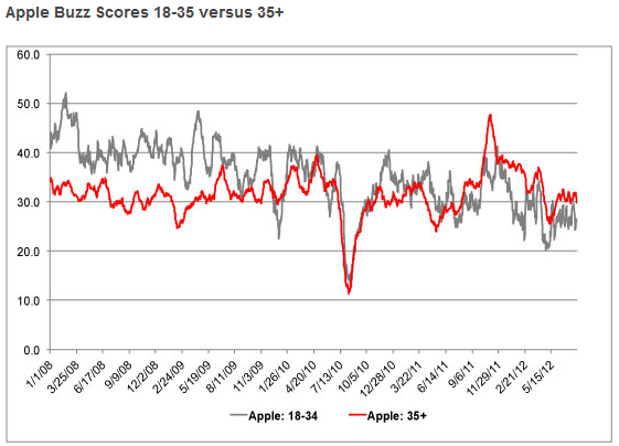 YouGov_Apple_Brand.PNG