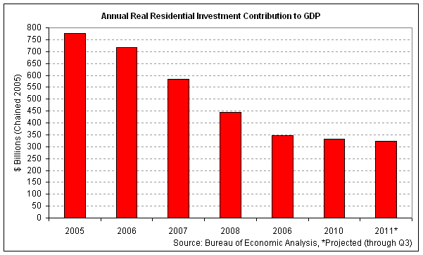 annual res inv gdp 2011-q3.png