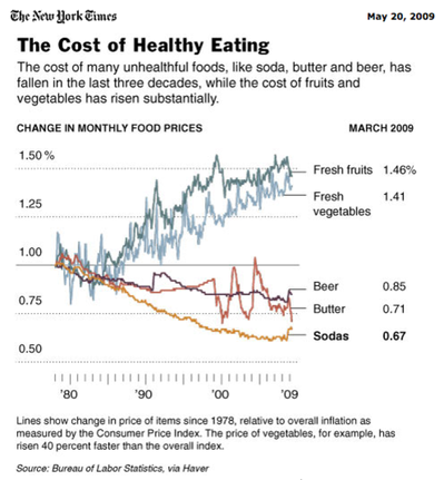 Thumbnail image for graph fat food.png
