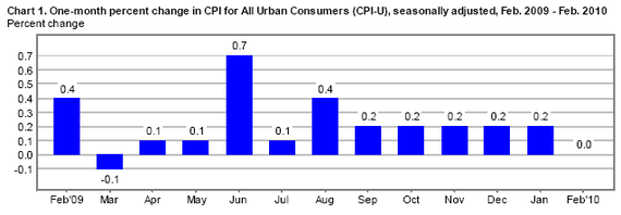 10-02 CPI cht 1.PNG