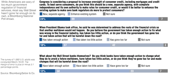 Bloomberg Poll 2010-03 cht 2.PNG