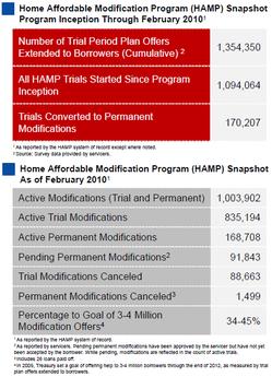 Feb HAMP charts.PNG