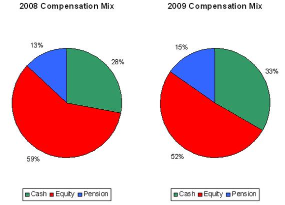 compensation mix 2010-03-25.PNG