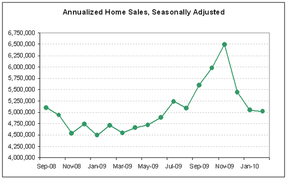 existing home sales 2010-02 - 2.PNG