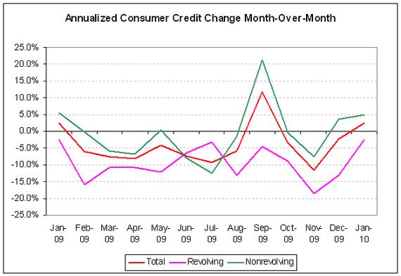 fed credit 10-01 - 1.PNG