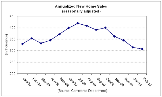 new home sales 2010-02.PNG