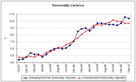 unemp seasonality 10-02.PNG