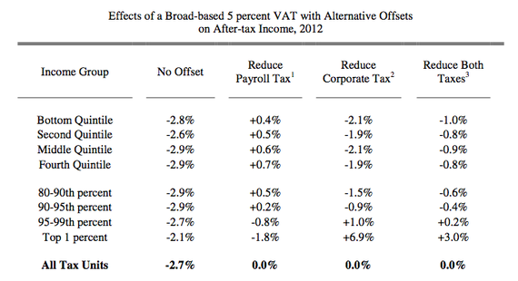 Effect VAT tax cut swap aftertax income.png
