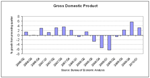 GDP 2010-Q1.PNG