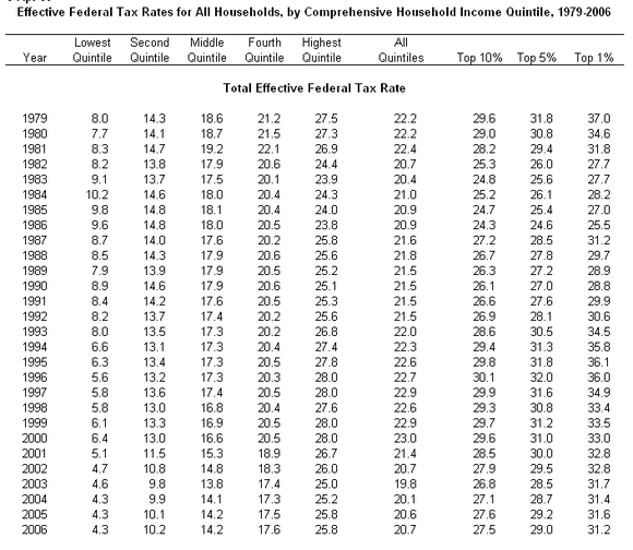 History Effective Tax RATES.png