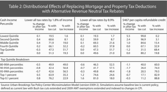 Mortgage deduction tax swap.png