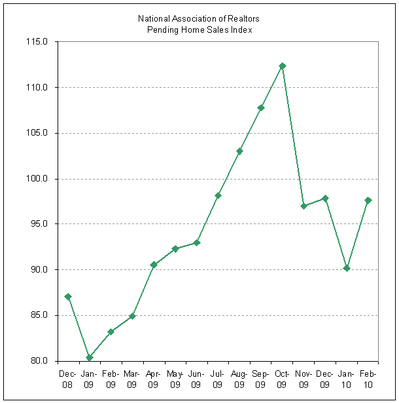 Pending Home Sales 2010-02.PNG