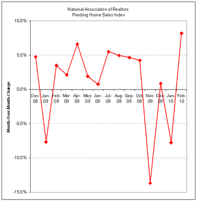 Pending Home Sales m-o-m 2010-02.PNG