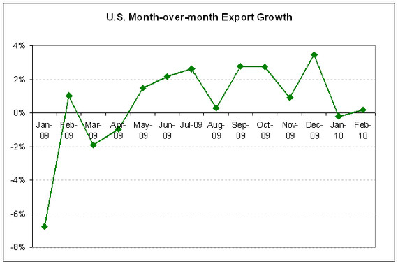 U.S. Exports Growth 2010-02.PNG