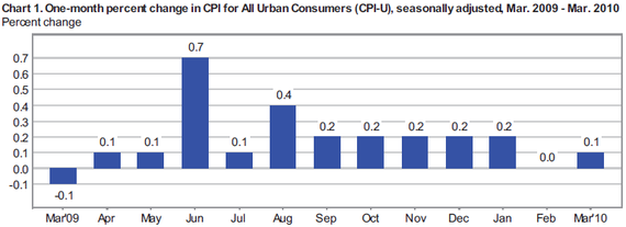 cpi 2010-03 cht1.PNG