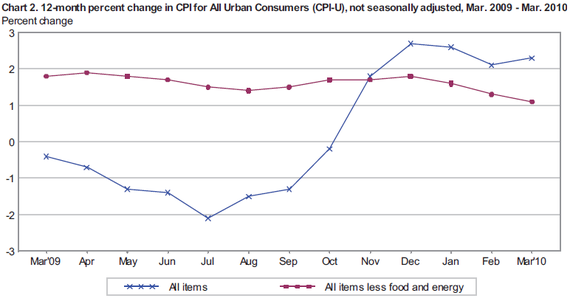 cpi 2010-03 cht2.PNG