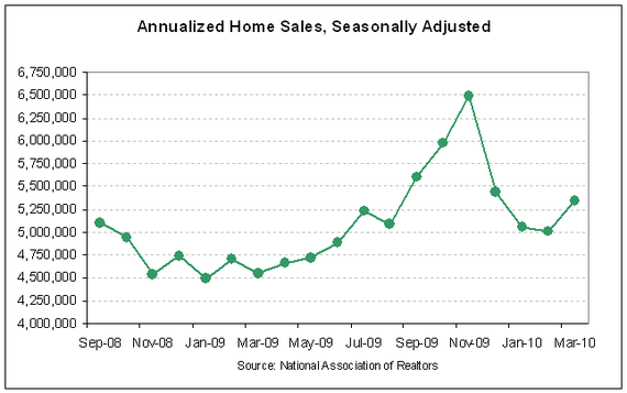 existing home sales 2010-03.PNG