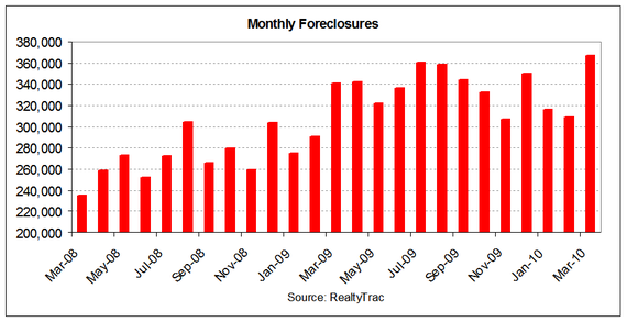 foreclosures 2010-03 by month.PNG