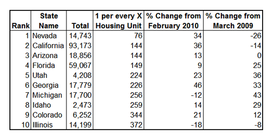 foreclosures 2010-03 top 10.PNG