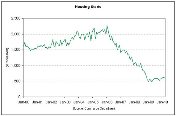 housing starts 2010-03.PNG