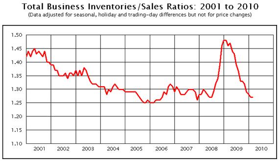 inventories 2010-02.PNG